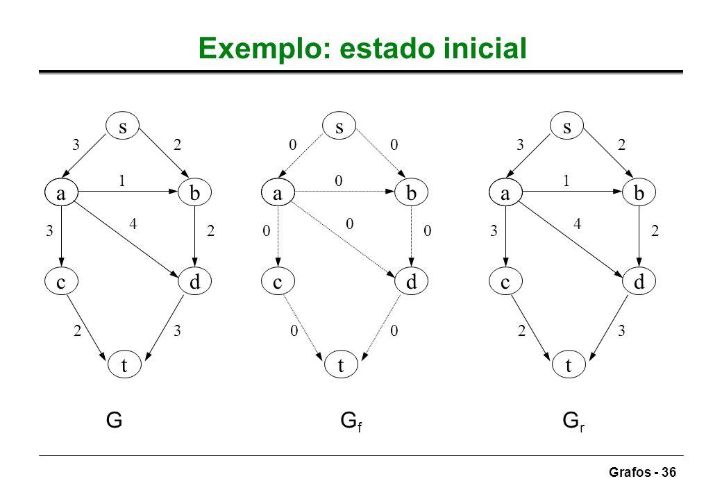 Exemplo: estado inicial