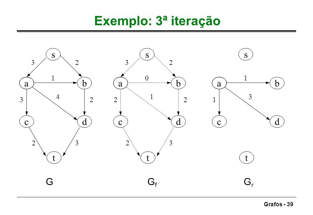 Exemplo: 3ª iteração s s s a b a b a b c d c d c d t t t G Gf Gr 3 2 3