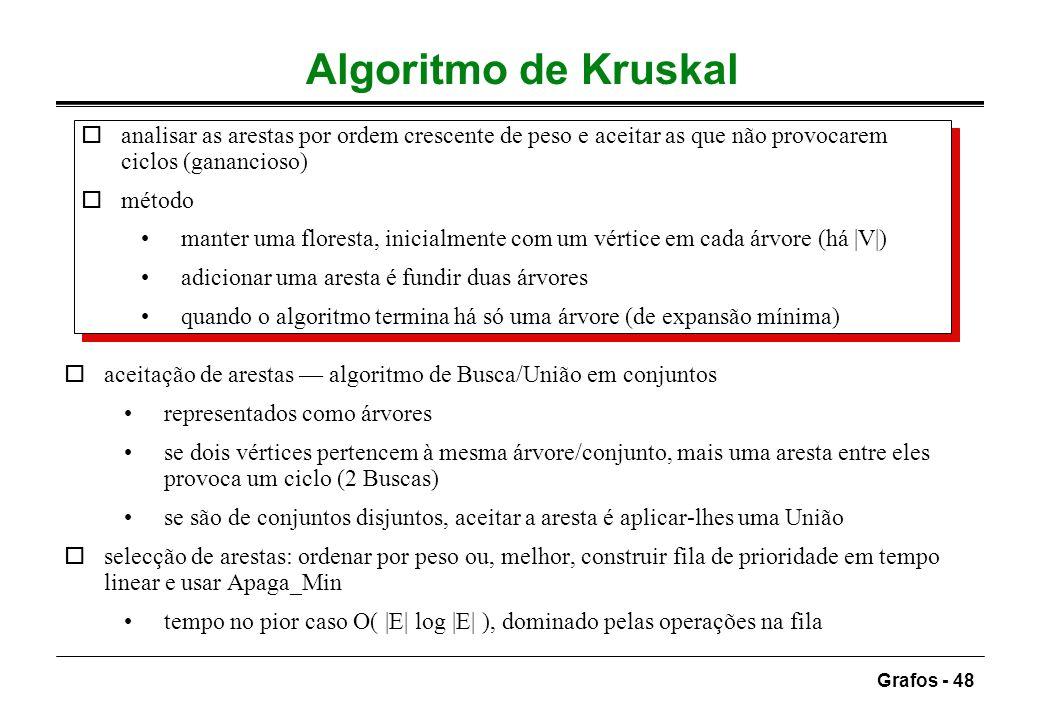 Algoritmo de Kruskalanalisar as arestas por ordem crescente de peso e aceitar as que não provocarem ciclos (ganancioso)