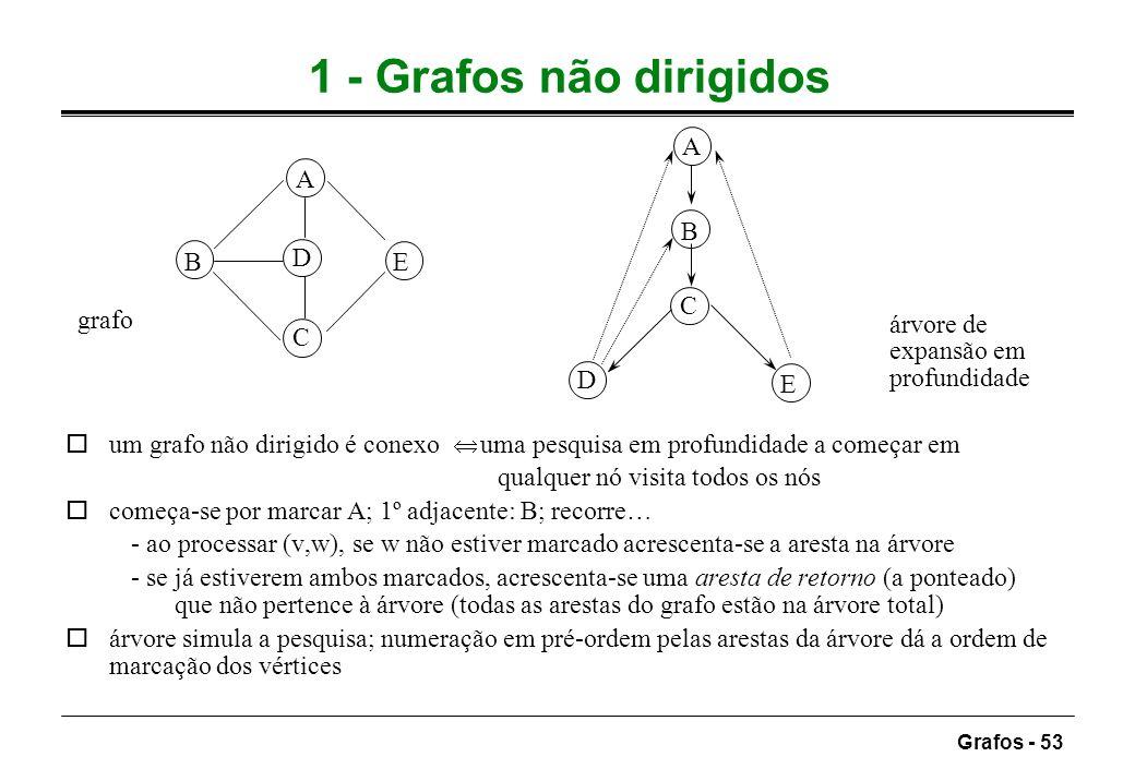 1 - Grafos não dirigidos A A B B D E C grafo árvore de expansão em