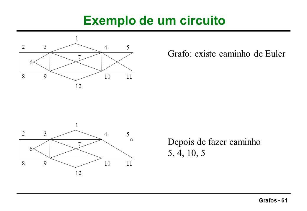 Exemplo de um circuito Grafo: existe caminho de Euler