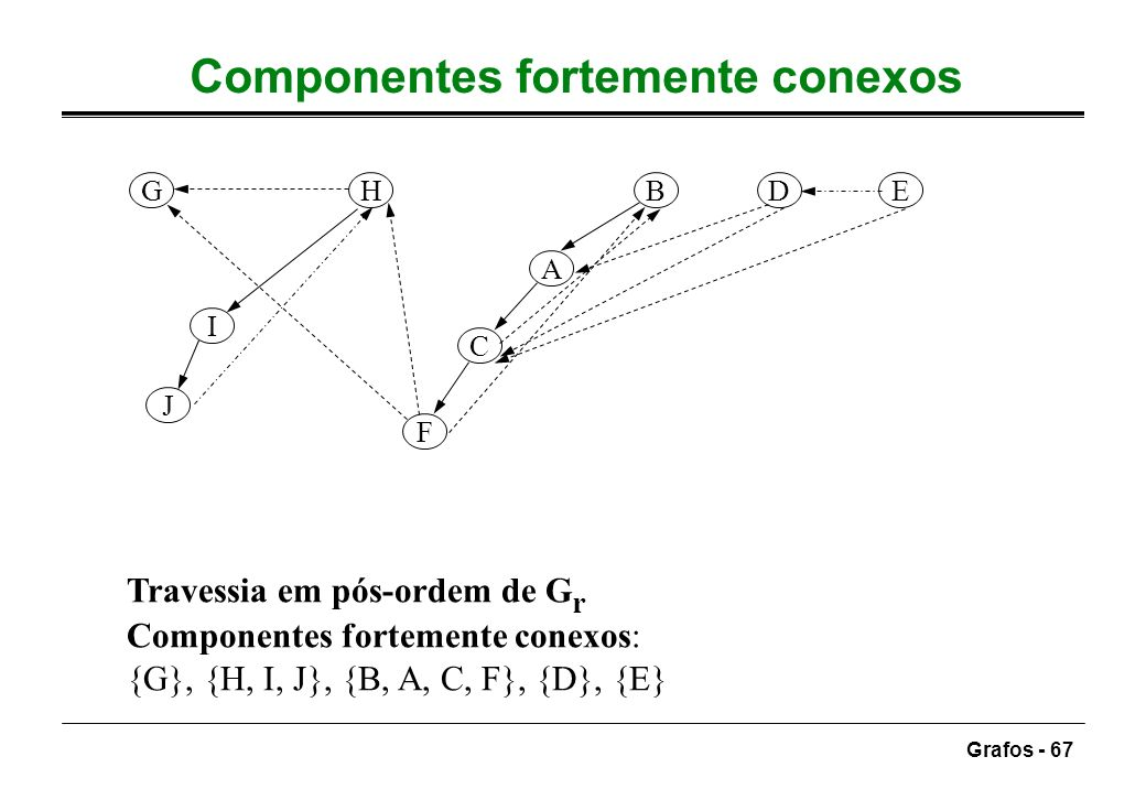 Componentes fortemente conexos