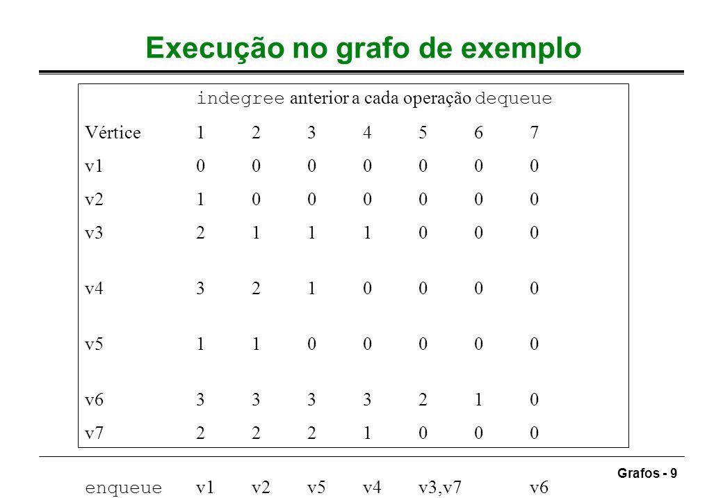 Execução no grafo de exemplo