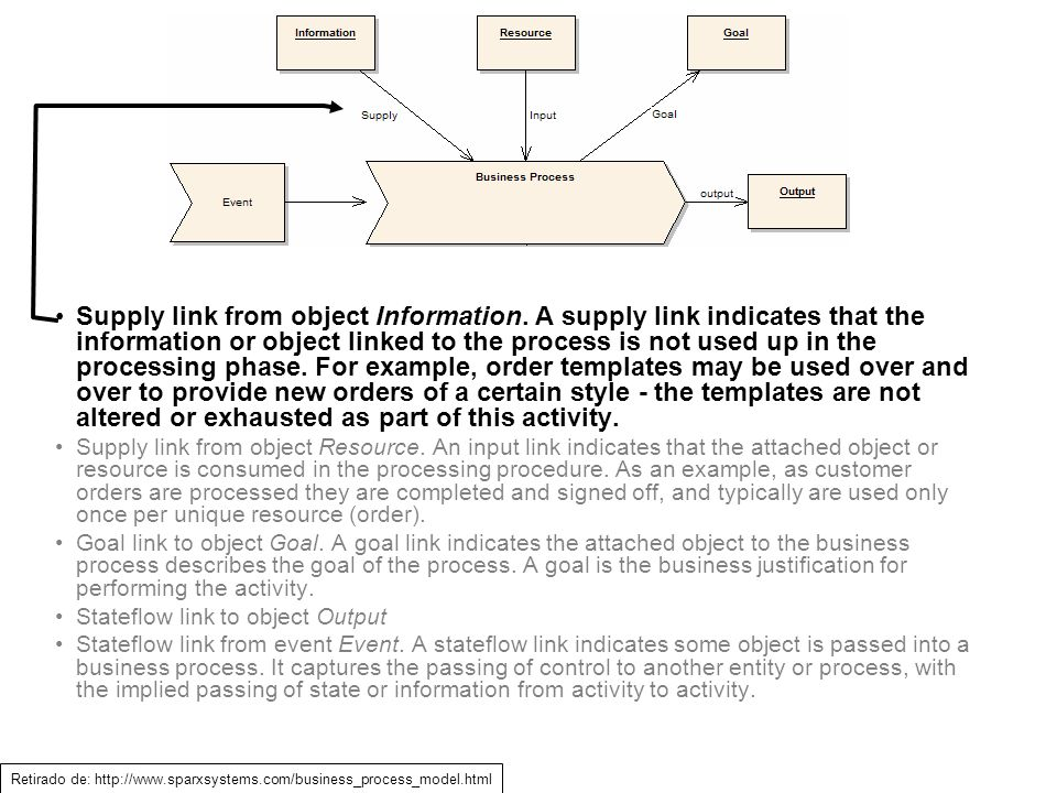 Supply link from object Information
