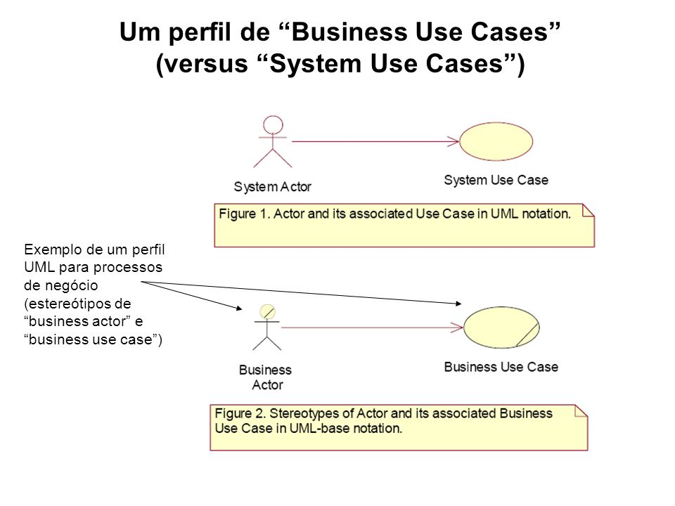 Um perfil de Business Use Cases (versus System Use Cases )