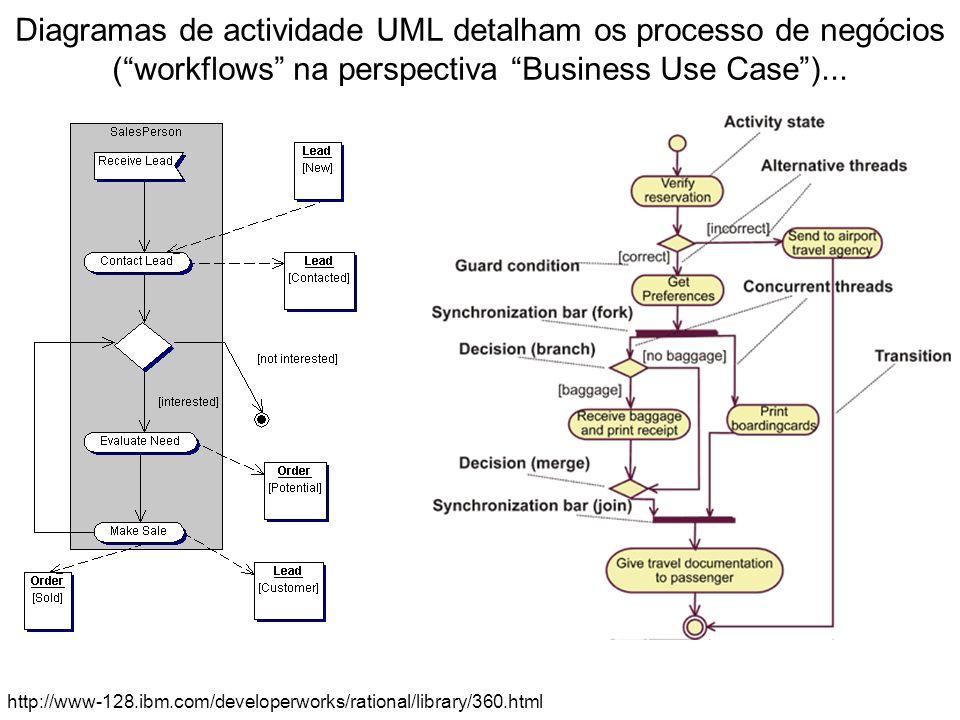 Diagramas de actividade UML detalham os processo de negócios ( workflows na perspectiva Business Use Case )...