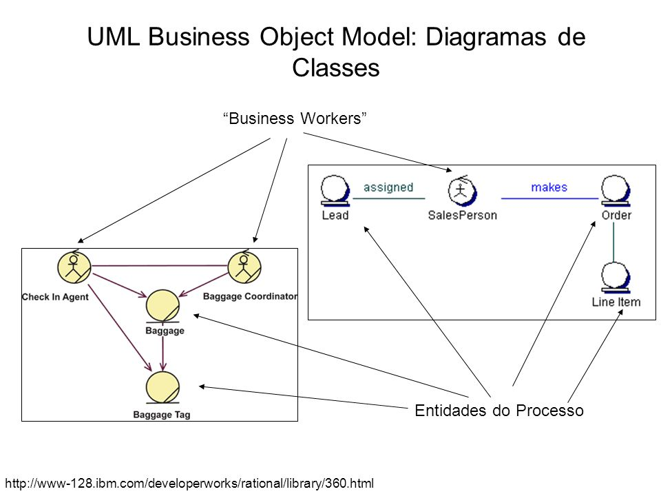 UML Business Object Model: Diagramas de Classes