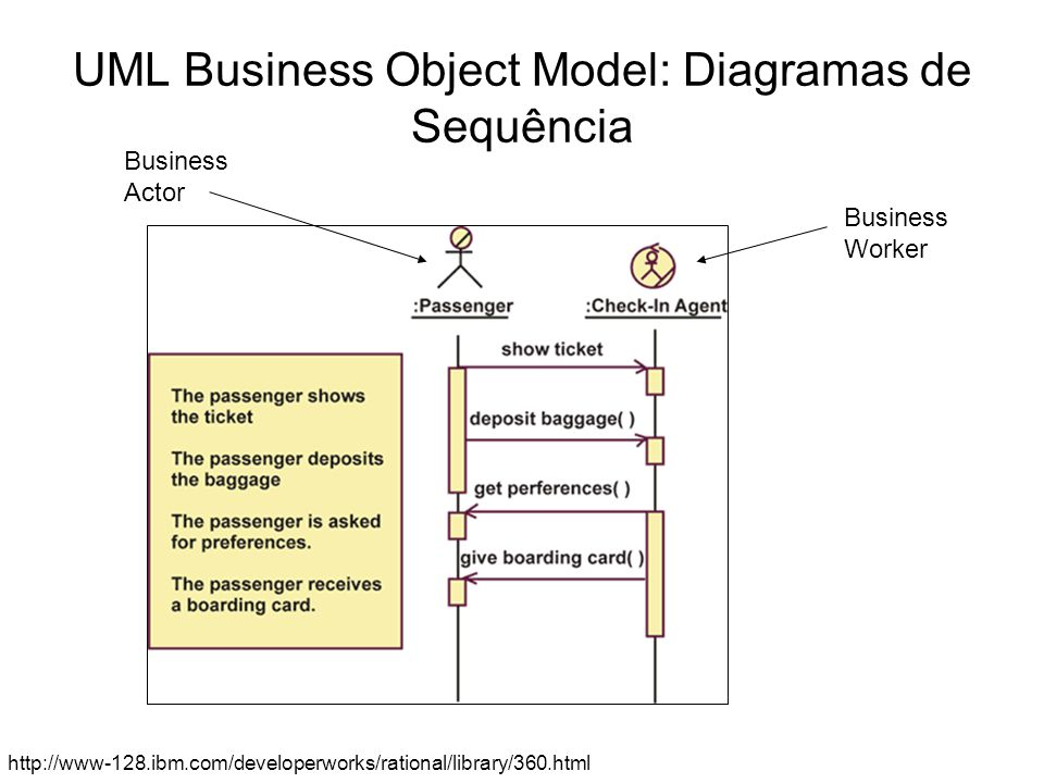 UML Business Object Model: Diagramas de Sequência