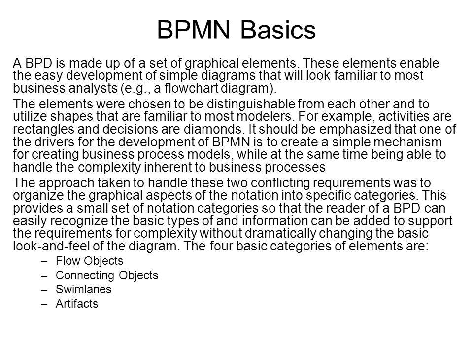 BPMN Basics