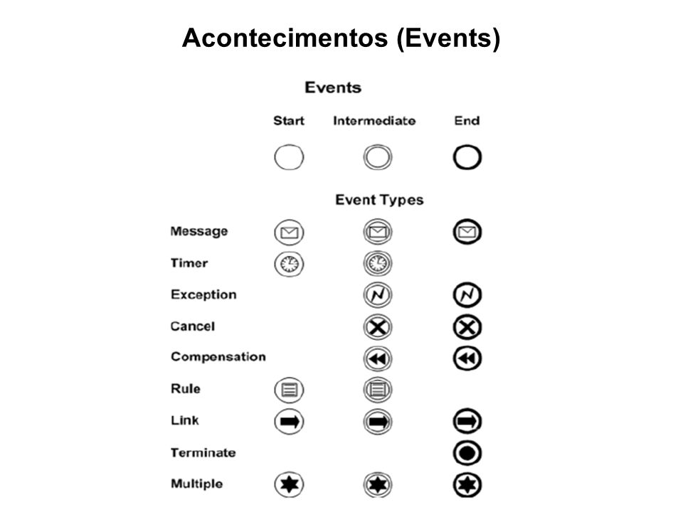 Acontecimentos (Events)