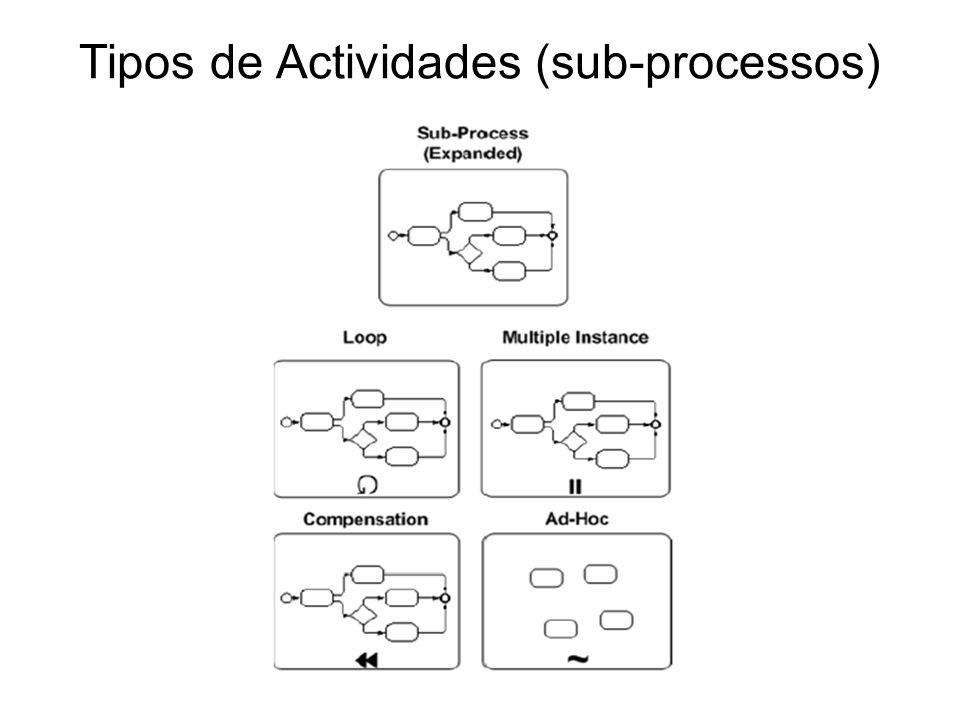Tipos de Actividades (sub-processos)