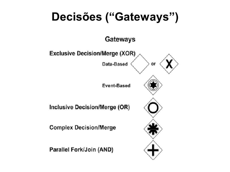 Decisões ( Gateways )