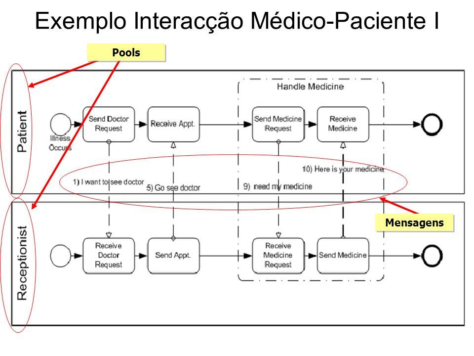 Exemplo Interacção Médico-Paciente I