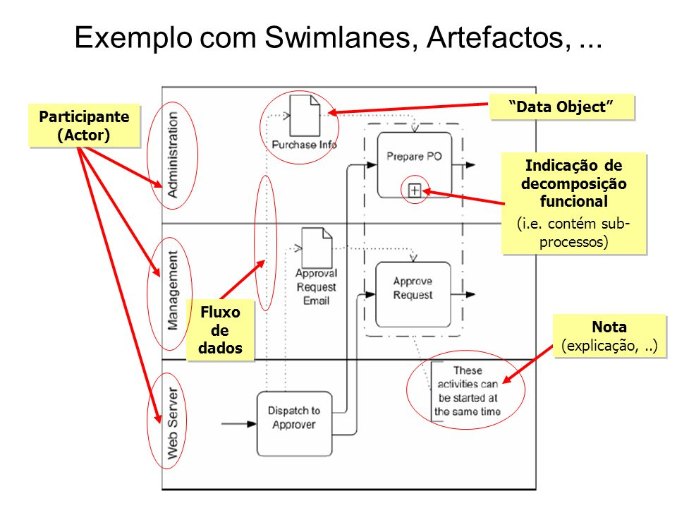 Exemplo com Swimlanes, Artefactos, ...