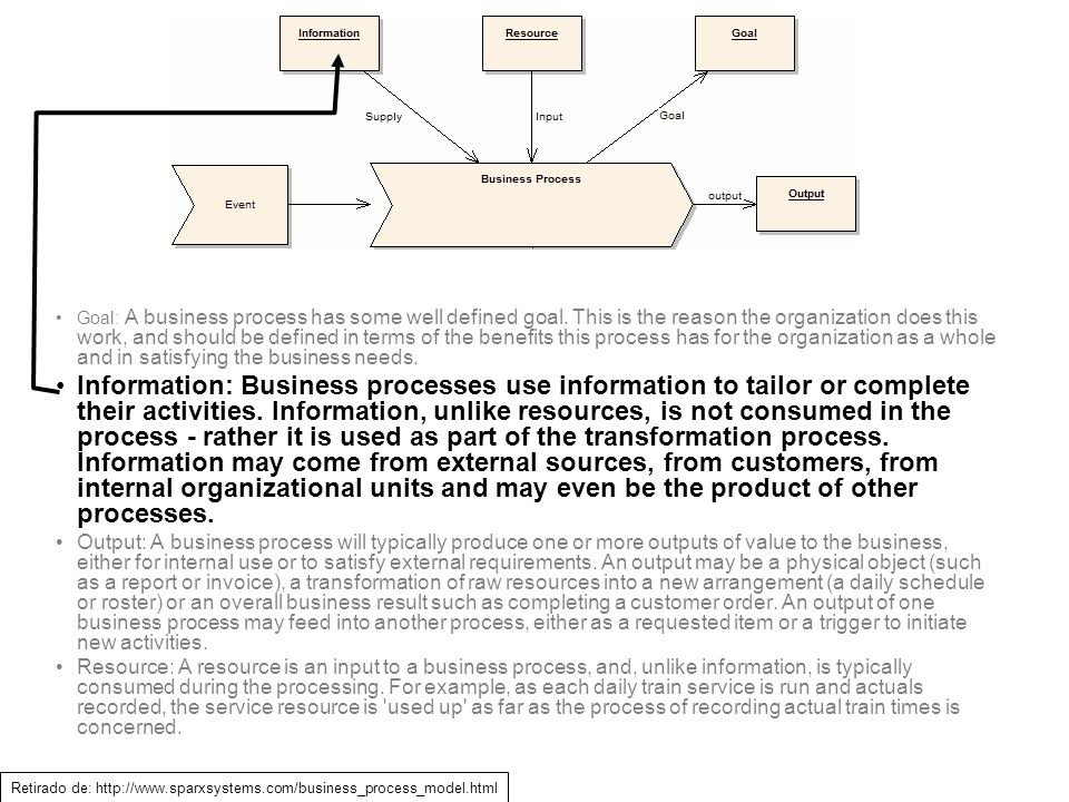 Goal: A business process has some well defined goal