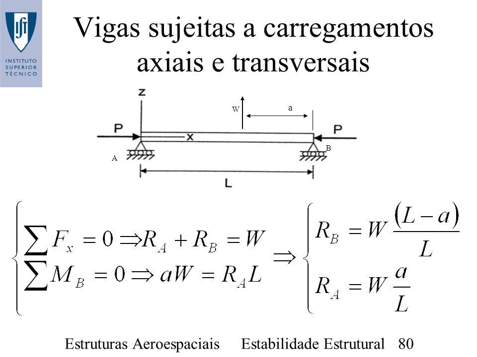 Vigas sujeitas a carregamentos axiais e transversais