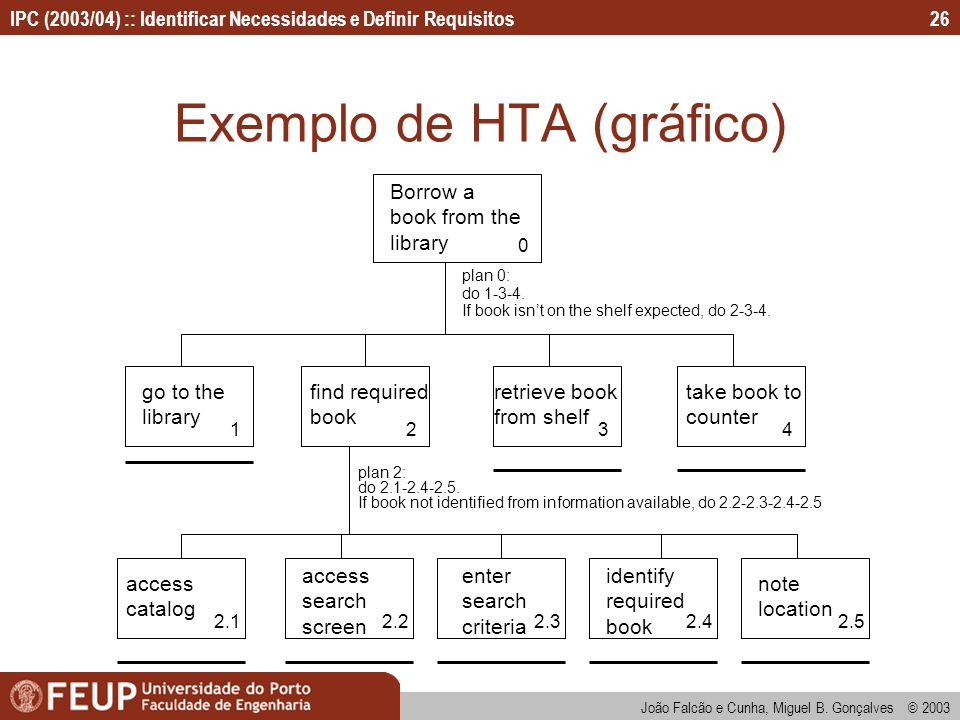 Exemplo de HTA (gráfico)