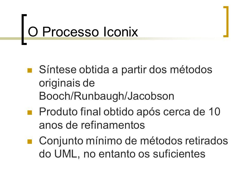 O Processo Iconix Síntese obtida a partir dos métodos originais de Booch/Runbaugh/Jacobson.