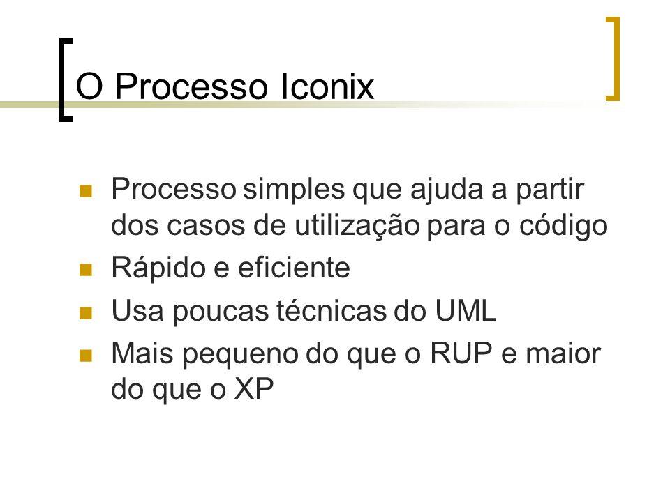 O Processo Iconix Processo simples que ajuda a partir dos casos de utilização para o código. Rápido e eficiente.