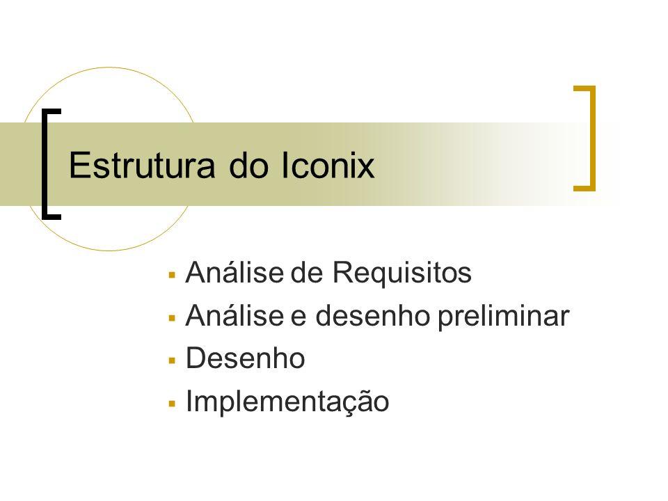 Estrutura do Iconix Análise de Requisitos Análise e desenho preliminar