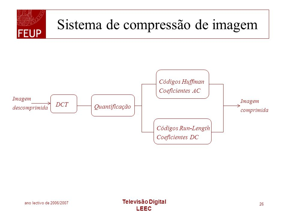 Sistema de compressão de imagem