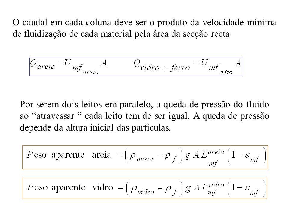 O caudal em cada coluna deve ser o produto da velocidade mínima de fluidização de cada material pela área da secção recta