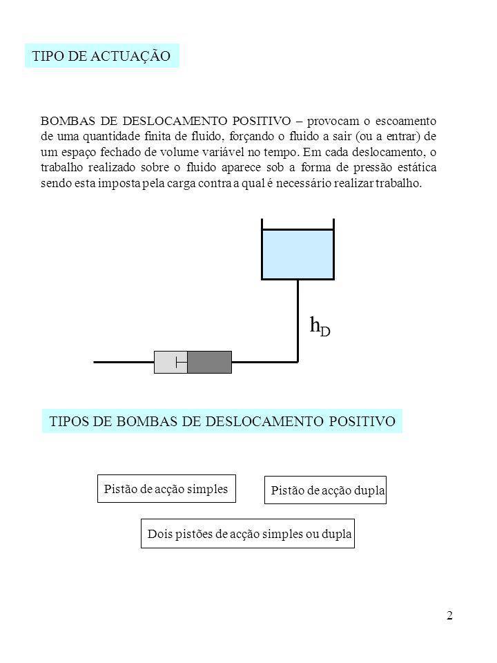 hD TIPO DE ACTUAÇÃO TIPOS DE BOMBAS DE DESLOCAMENTO POSITIVO
