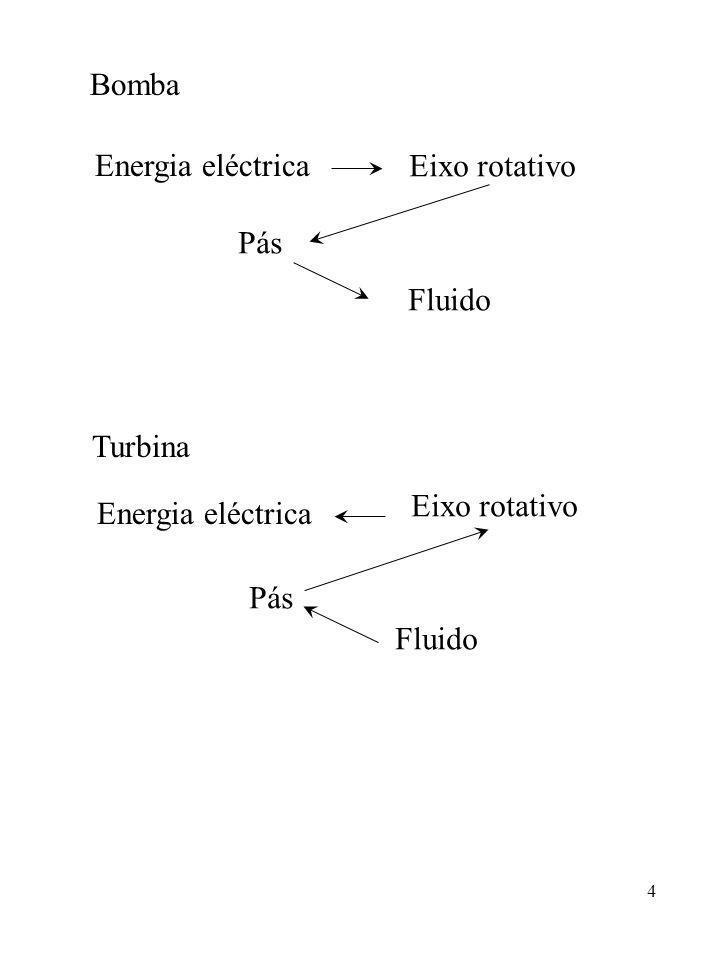 Bomba Energia eléctrica Eixo rotativo Pás Fluido Turbina Energia eléctrica Eixo rotativo Pás Fluido