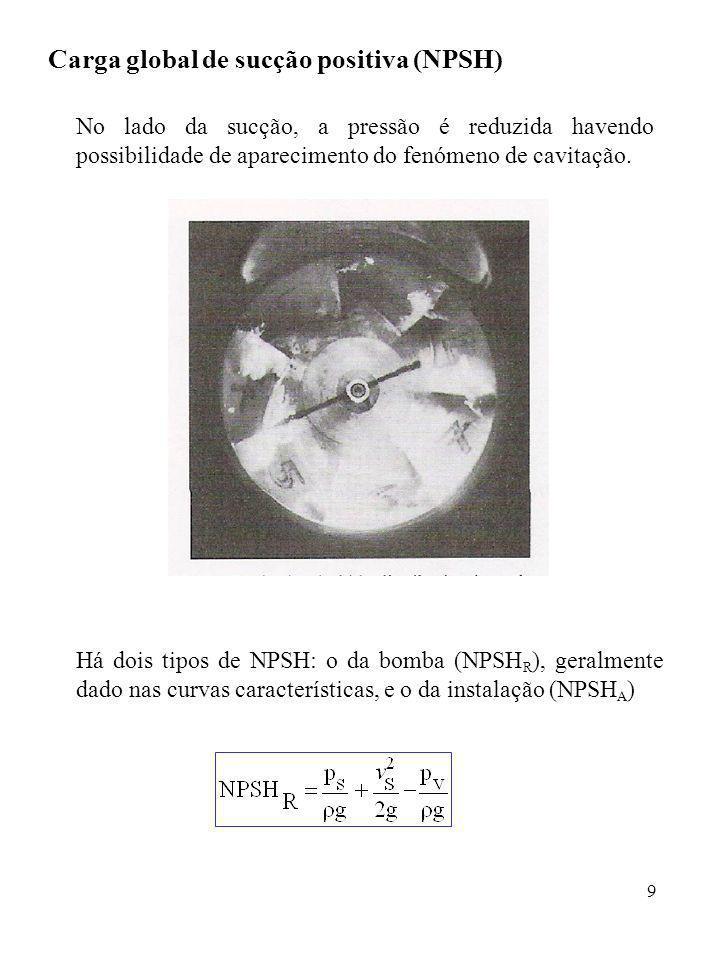 Carga global de sucção positiva (NPSH)