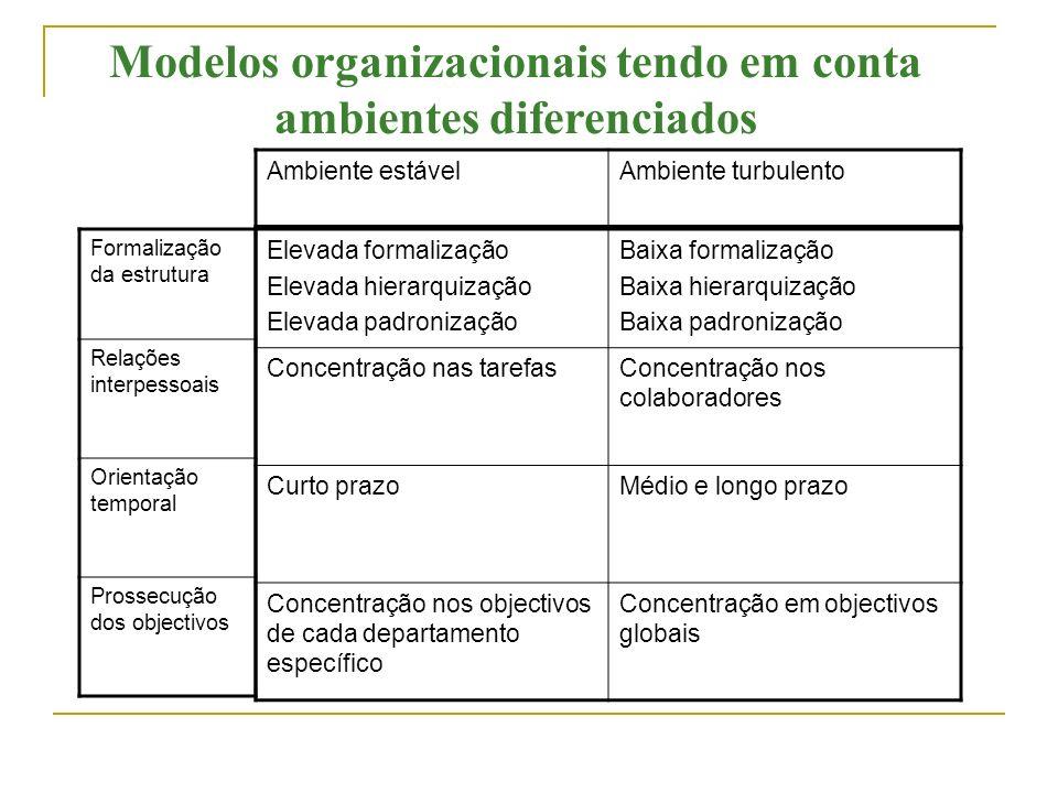 Modelos organizacionais tendo em conta ambientes diferenciados