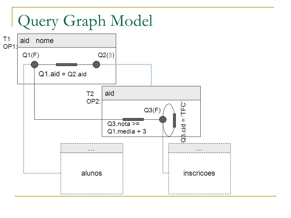 Query Graph Model aid nome Q1.aid = Q2.aid aid … alunos … inscricoes