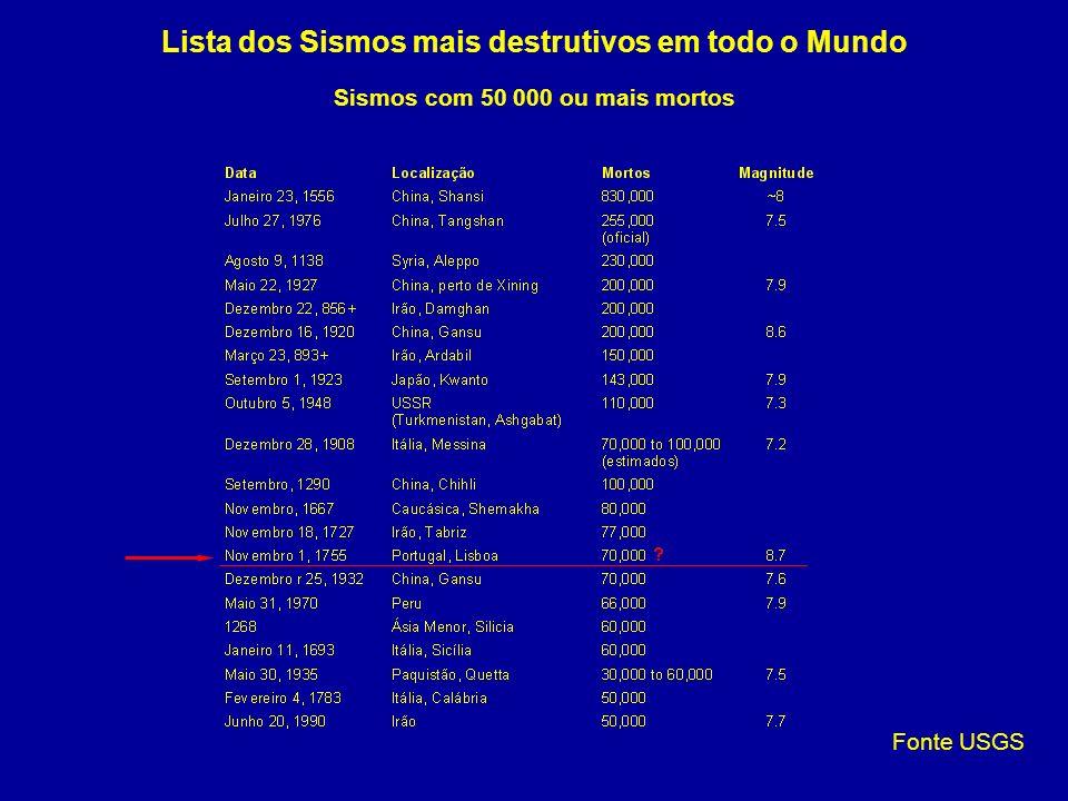 Lista dos Sismos mais destrutivos em todo o Mundo