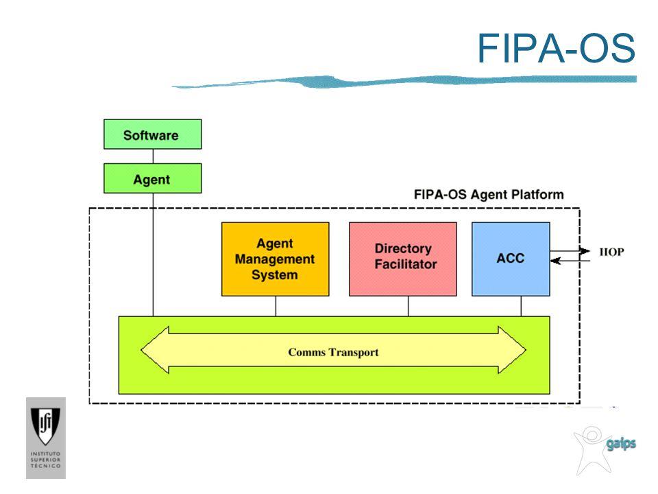 FIPA-OS
