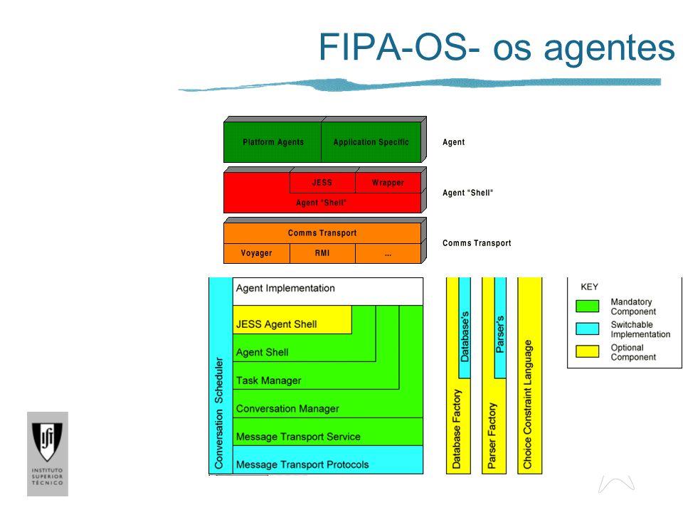 Componentes específicos do FIPA-OS