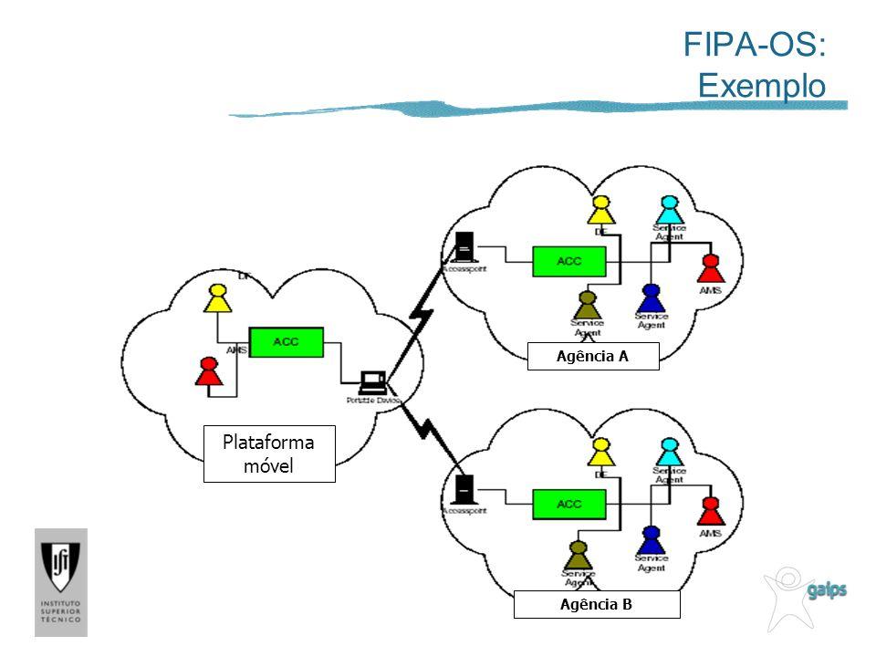 FIPA-OS: Exemplo Agência A Plataforma móvel Agência B