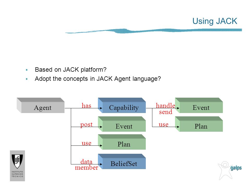 Using JACK has handle Agent Capability Event send post use Event Plan