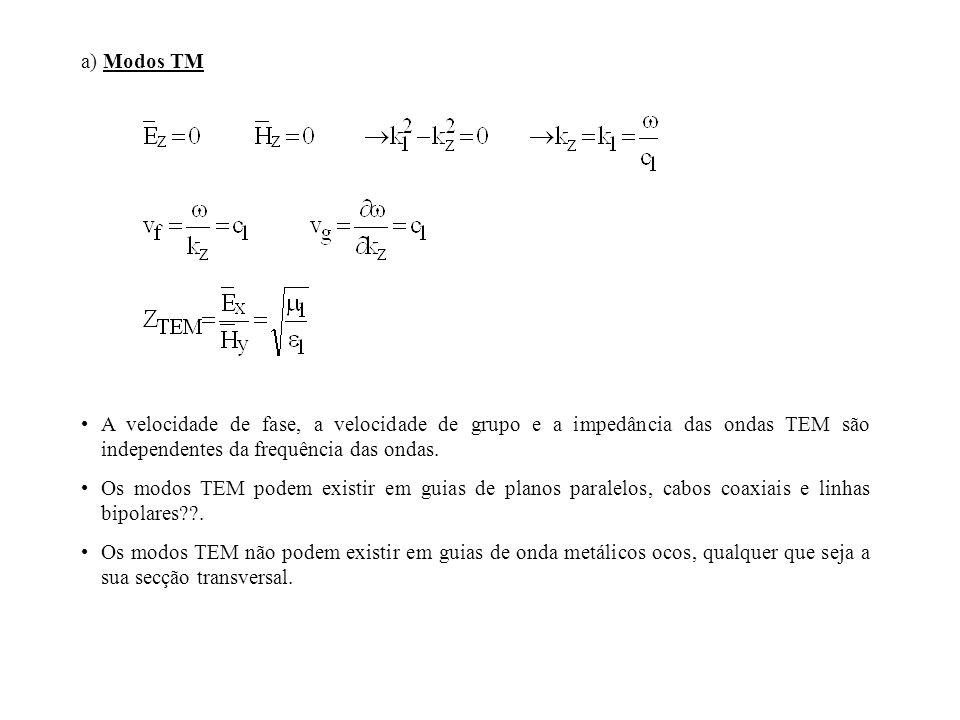 a) Modos TM A velocidade de fase, a velocidade de grupo e a impedância das ondas TEM são independentes da frequência das ondas.