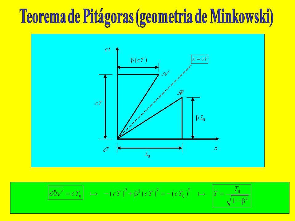 Teorema de Pitágoras (geometria de Minkowski)
