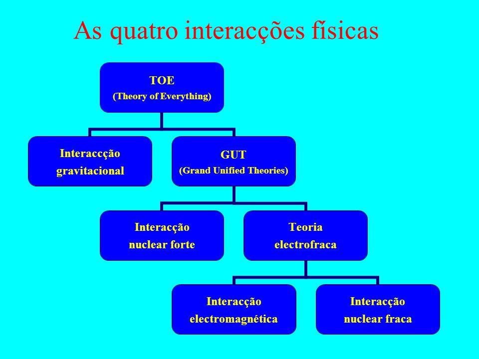 As quatro interacções físicas