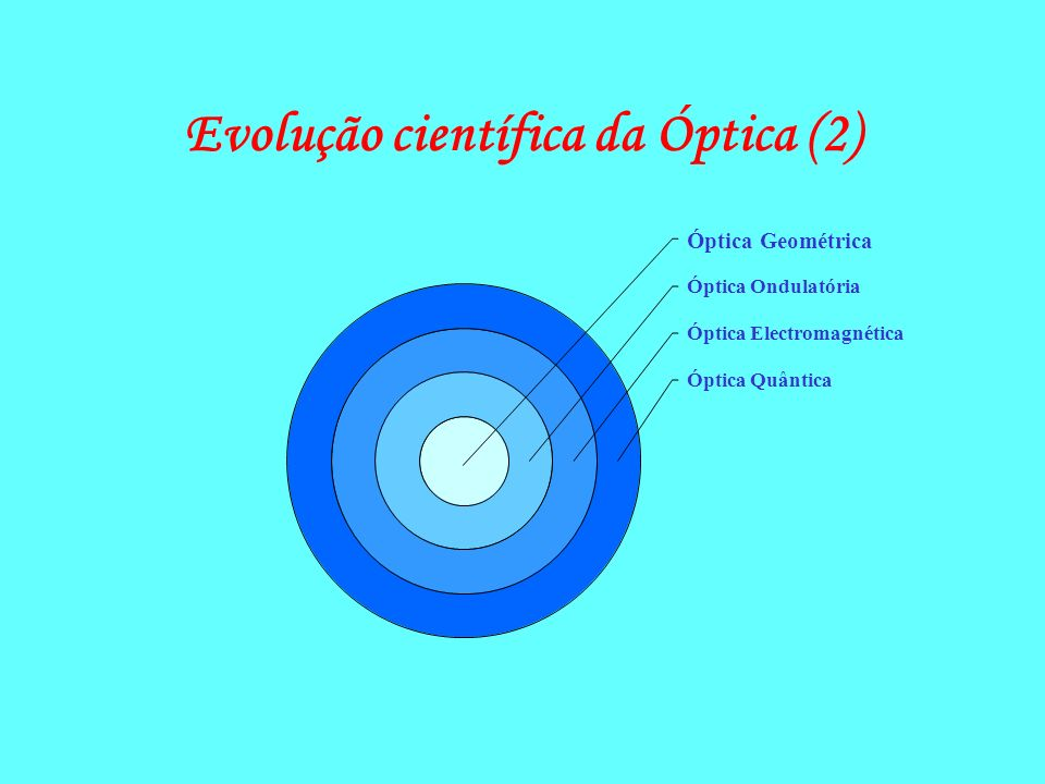 Evolução científica da Óptica (2)