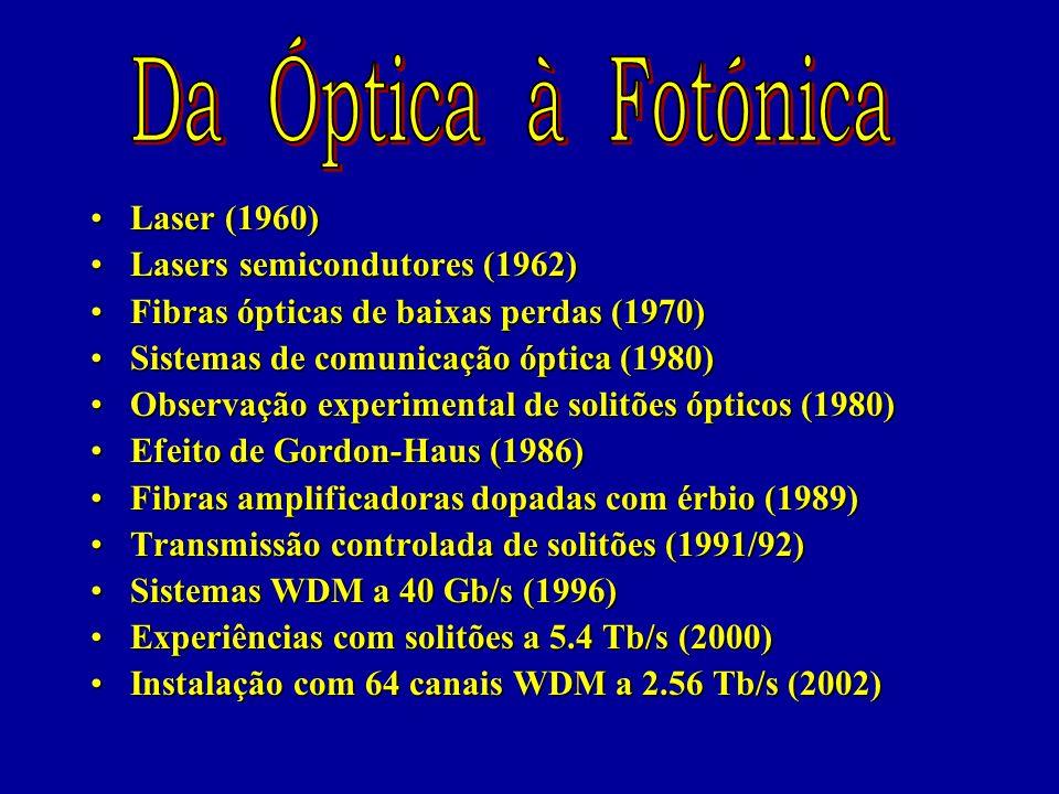 Da Óptica à Fotónica Laser (1960) Lasers semicondutores (1962)