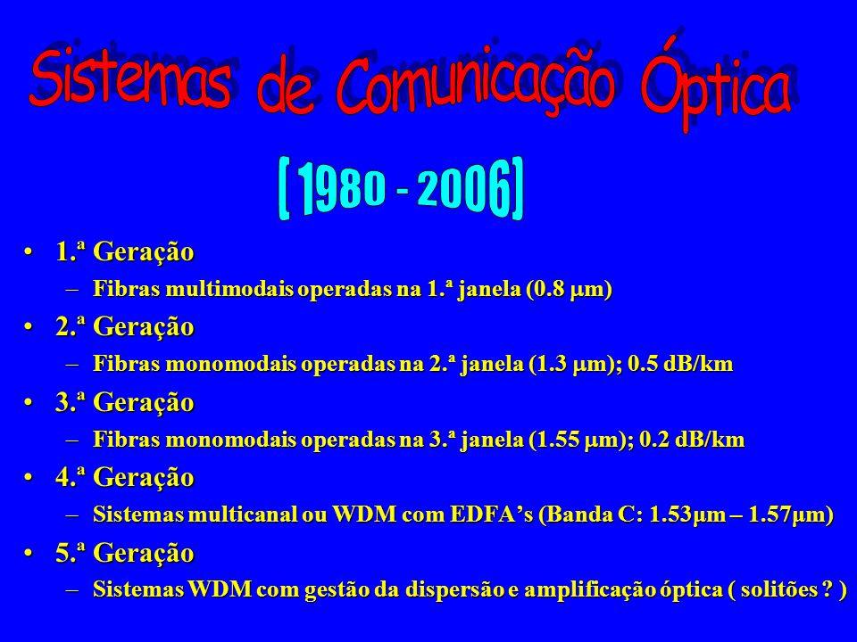 Sistemas de Comunicação Óptica