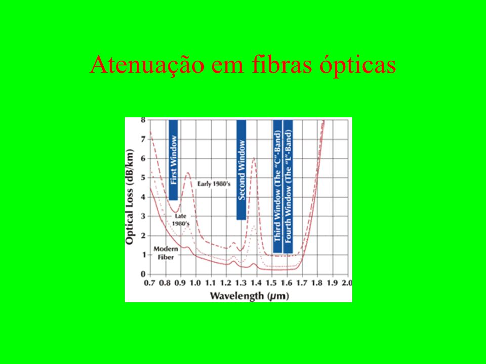 Atenuação em fibras ópticas
