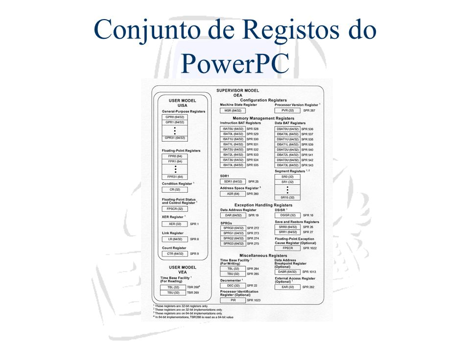 Conjunto de Registos do PowerPC