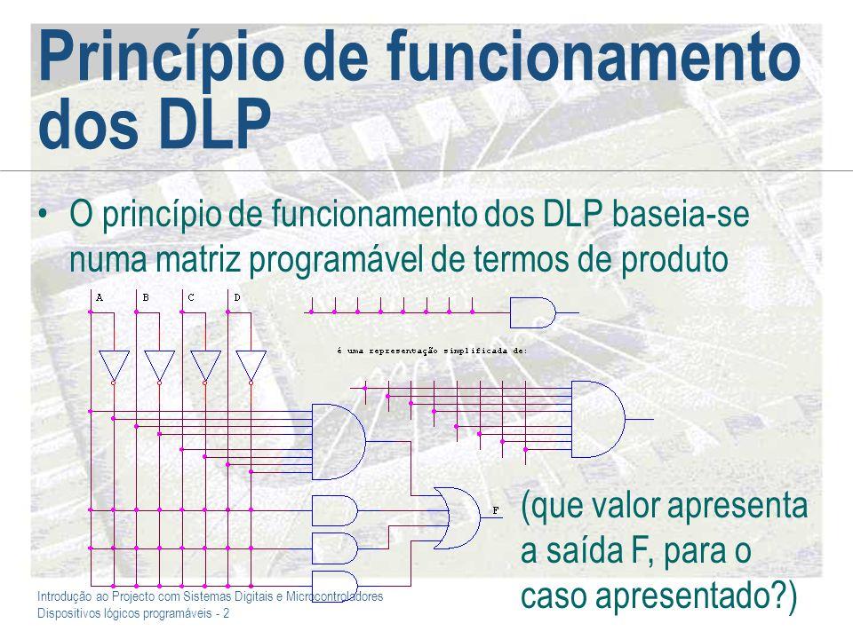 Princípio de funcionamento dos DLP