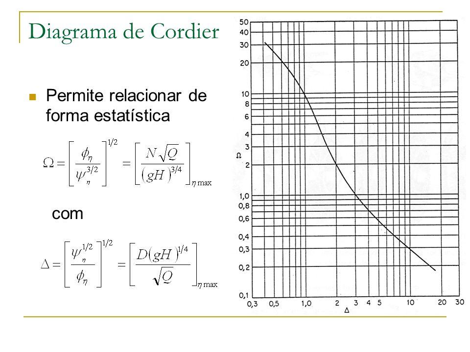 Diagrama de Cordier Permite relacionar de forma estatística com