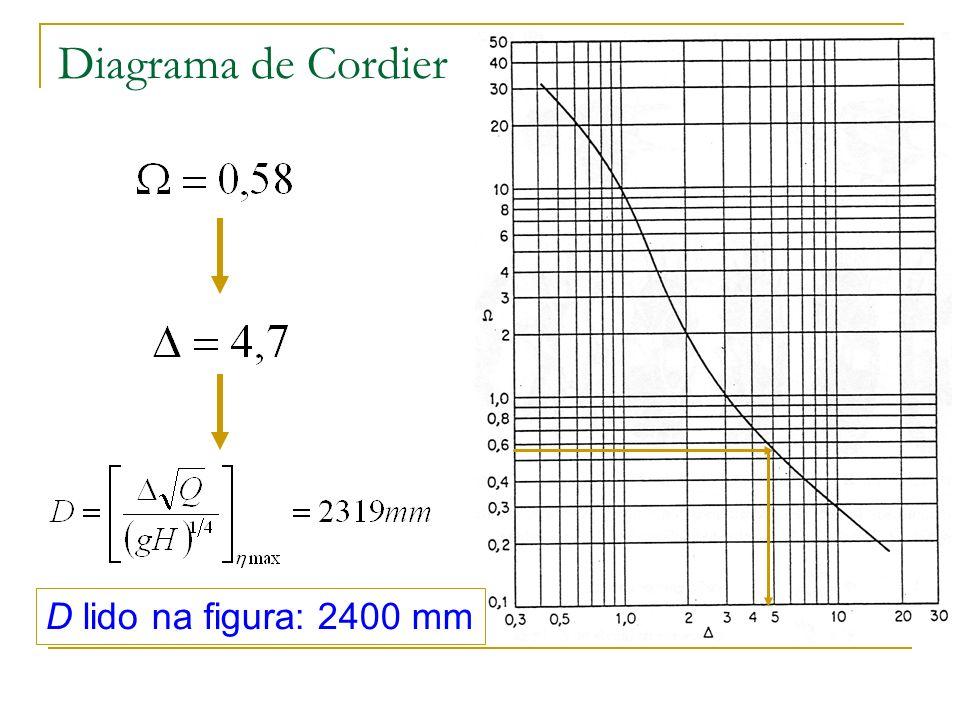 Diagrama de Cordier D lido na figura: 2400 mm