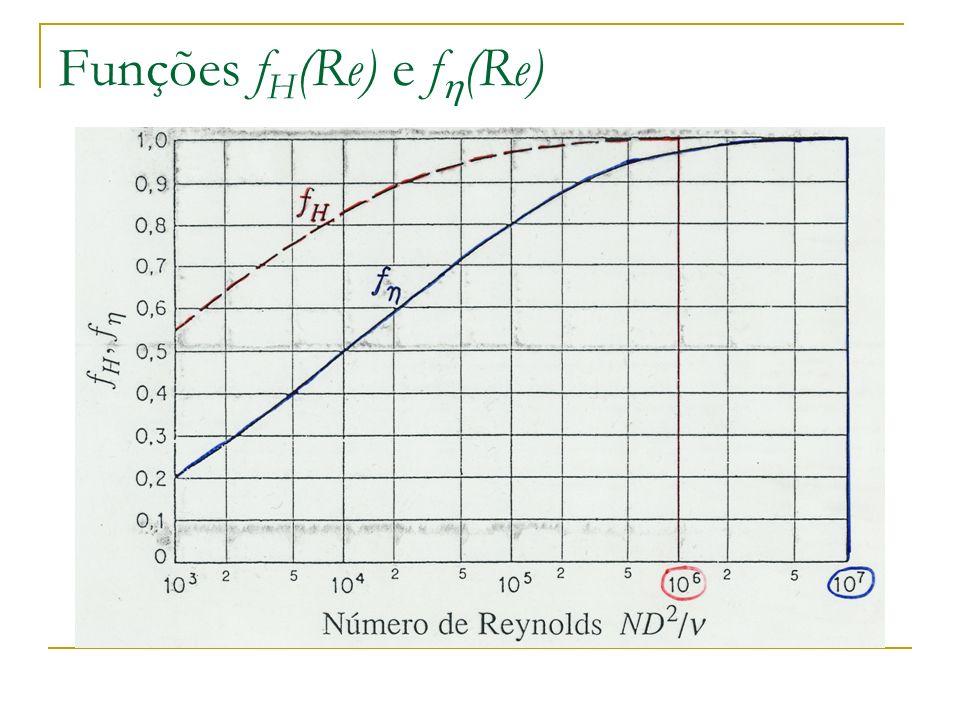 Funções fH(Re) e f(Re)