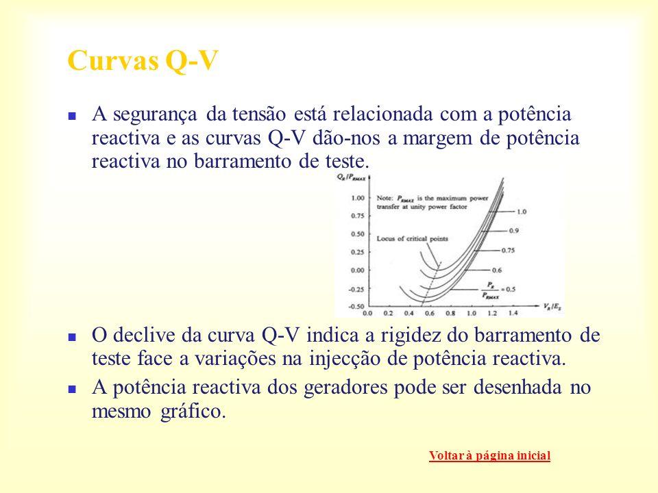 Curvas Q-V