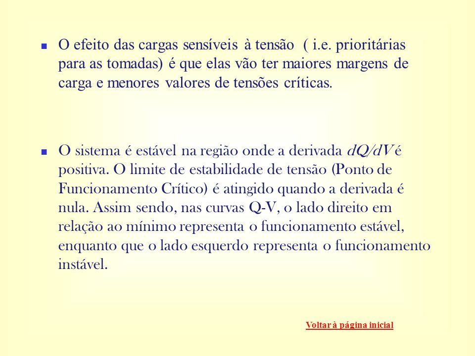 O efeito das cargas sensíveis à tensão ( i. e